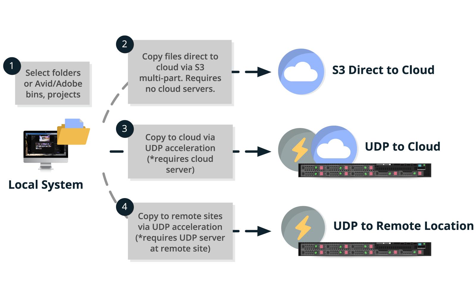 Copy & Share Across Wan & Cloud - StorageDNA