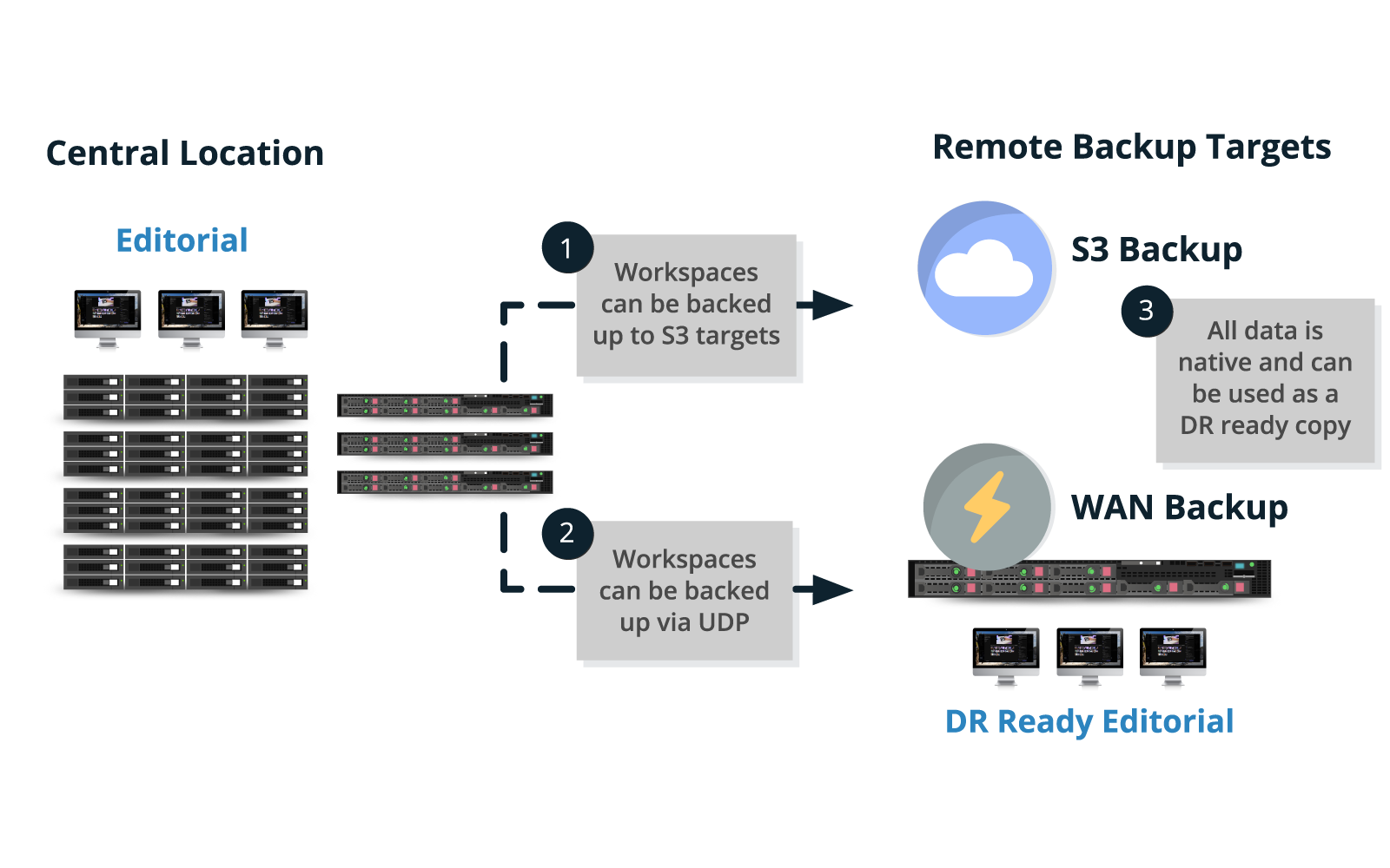 USE CLOUD & WAN FOR BACKUP