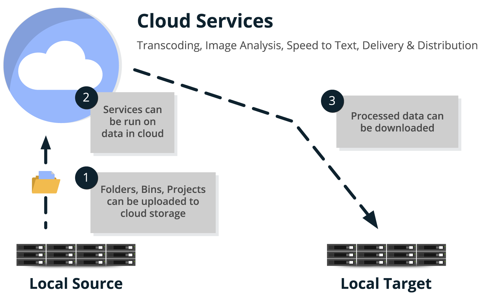 AUTOMATE DATA FOR CLOUD SERVICES
