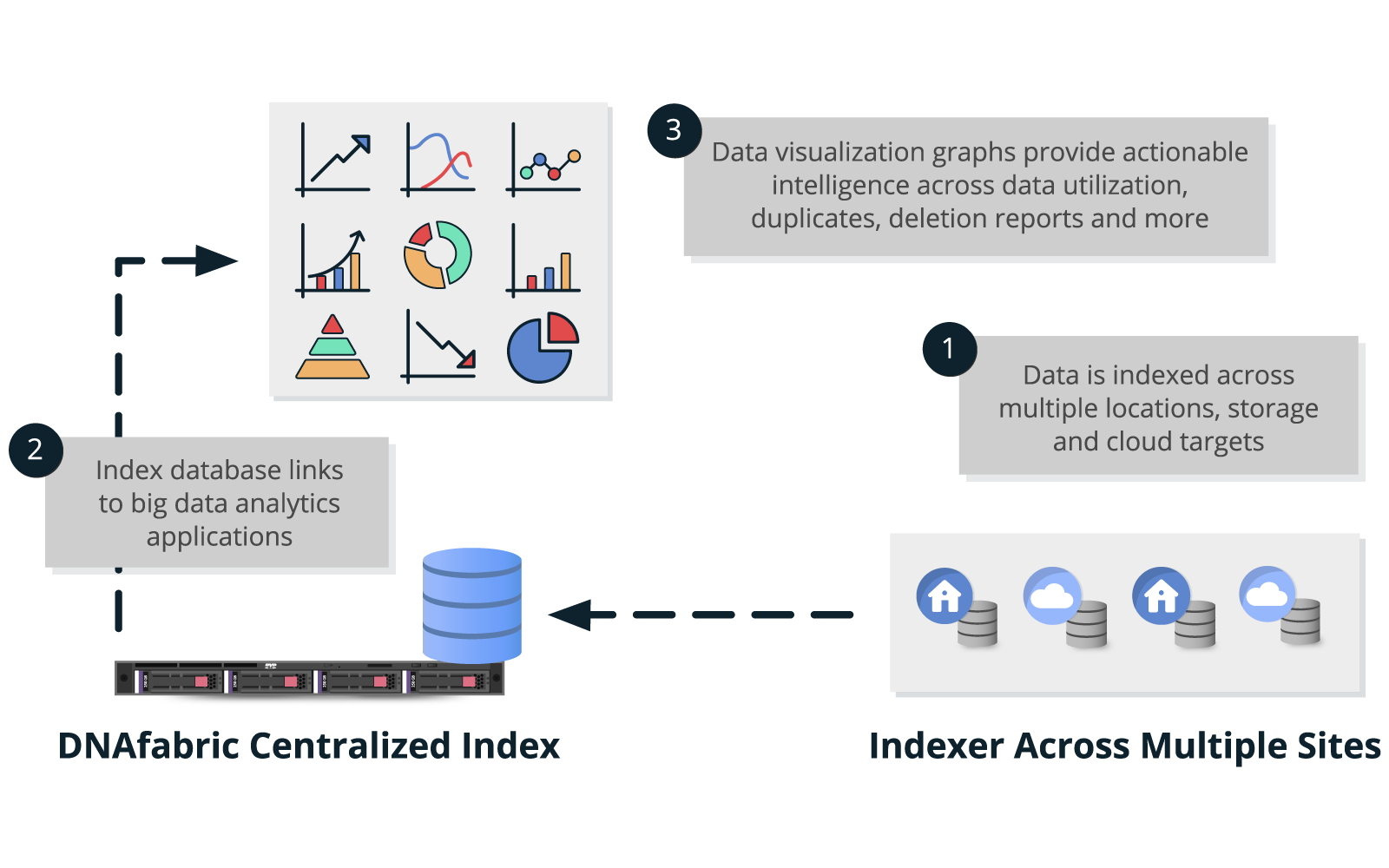 ANALYTICS & VISUALIZATION ACROSS CLOUD AND WAN