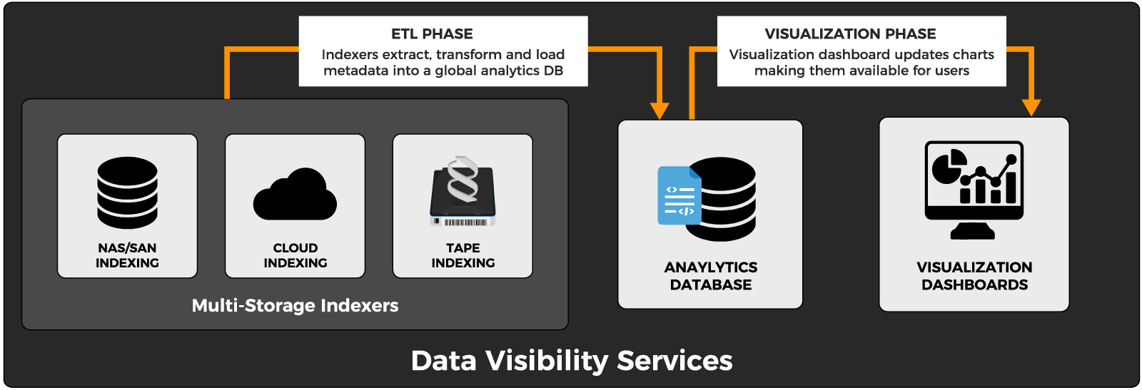Data Visibility Services