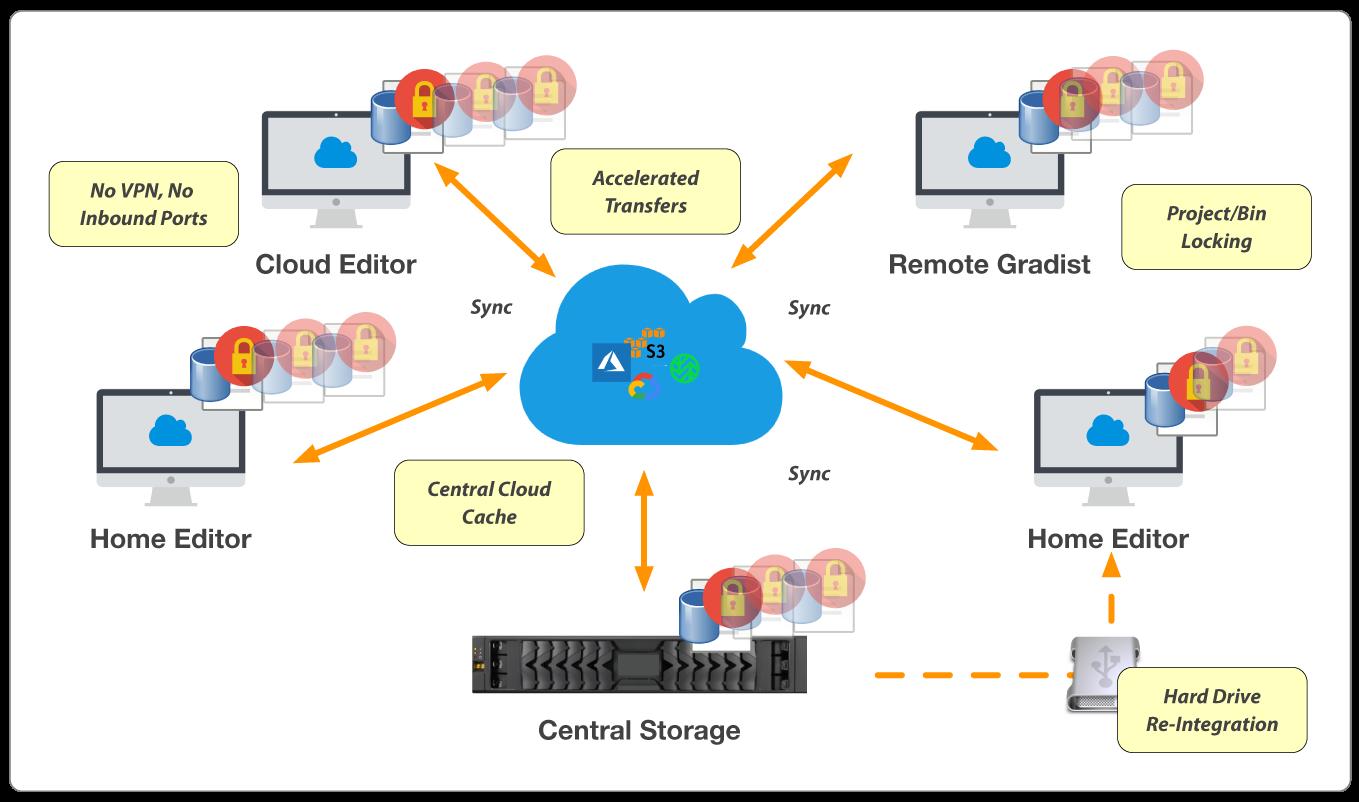 Remote Shared Workspaces - Workflow - StorageDNA