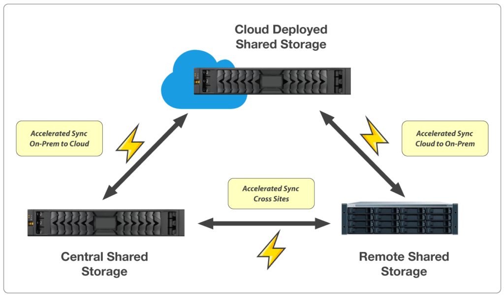 WAN Accelerated Storage Replication Workflow - StorageDNA