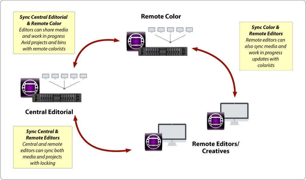 Avid multi-location, remote editorial - Avid Media Composer Remote and Cloud Collaboration