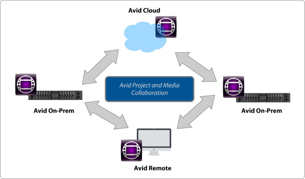 Avid project and media sharing across on-premise, cloud and remote - Avid Media Composer Remote and Cloud Collaboration