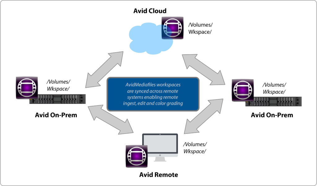 DNAfabric syncs media Avid Mediafiles workspaces - Avid Media Composer Remote and Cloud Collaboration