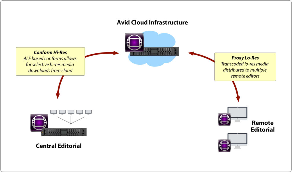 Enabling Avid Cloud Conform - Avid Media Composer Remote and Cloud Collaboration