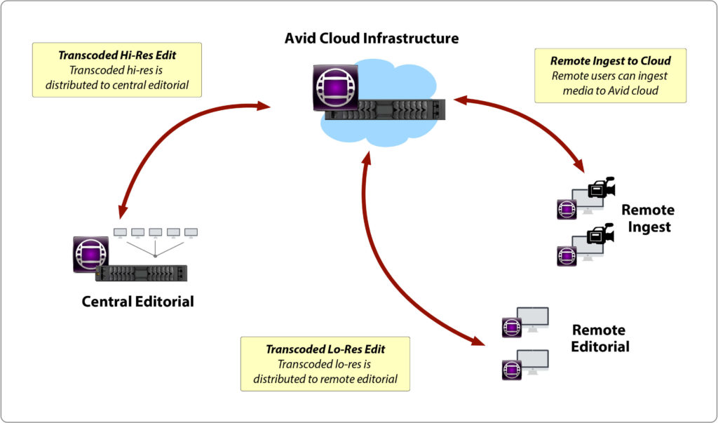 Enabling Avid Cloud Pipelines - Avid Media Composer Remote and Cloud Collaboration