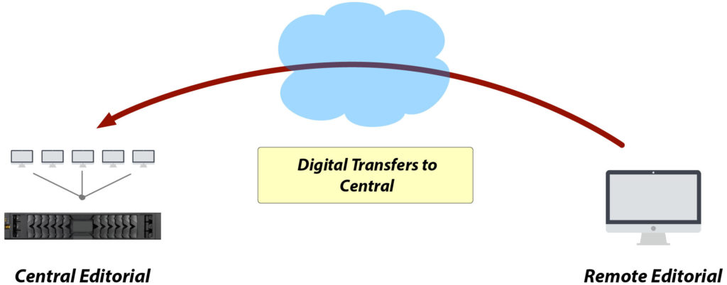 Digital transfers to remote editors users - Media re-integration scenarios - DNAfabric