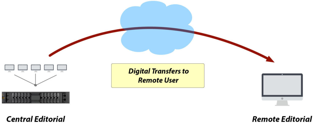 Digital transfers to remote user - Media re-integration scenarios - DNAfabric