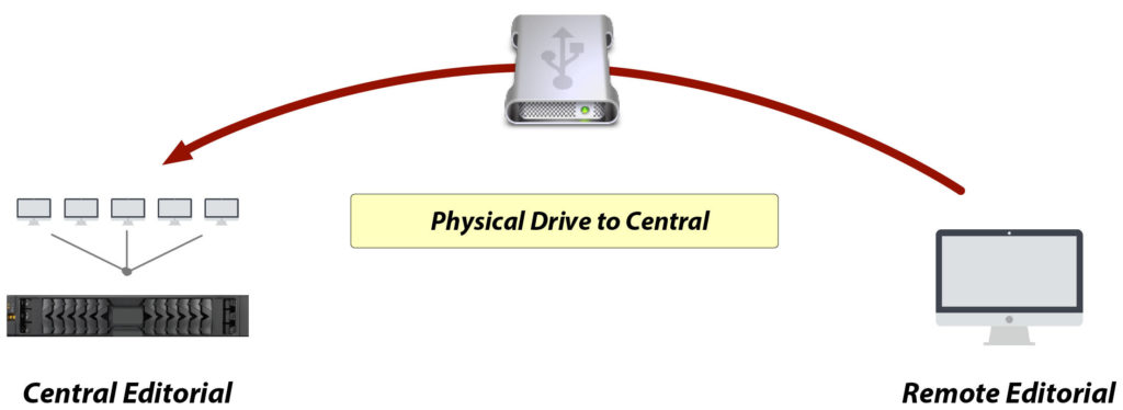 Physical drive to central - Media re-integration scenarios - DNAfabric