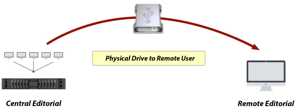 Physical drives sent to remote editors and users - Media re-integration scenarios - DNAfabric