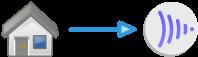 Index On-Premise Data Stores to Frame.io (Beta) - StorageDNA