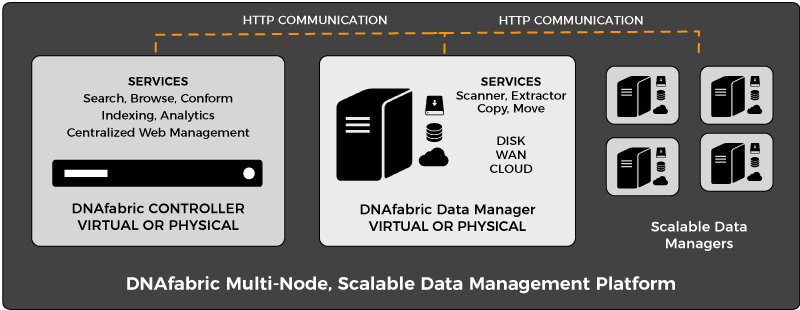 DNAfabric Multi-Node, Scalable Data Management Platform